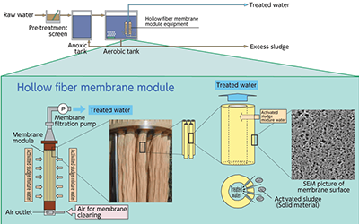 Design principles of integrated  MBR sewage treatment equipment